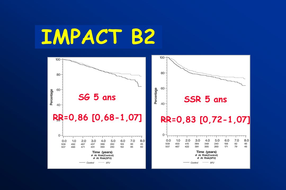 IMPACT B2 SG 5 ans RR=0,86 [0,68-1,07] SSR 5 ans RR=0,83 [0,72-1,07]